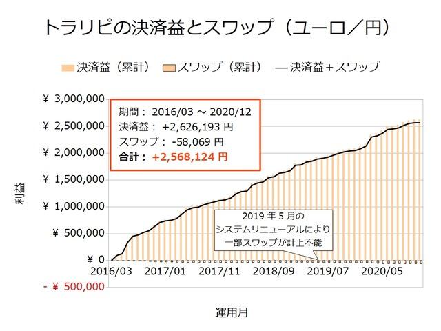 トラリピの決済益とスワップ-ユーロ/円202012