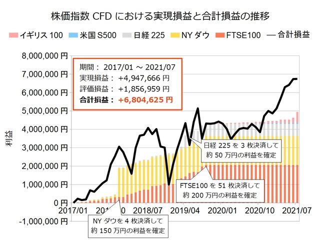 株価指数CFD積立実績20210726