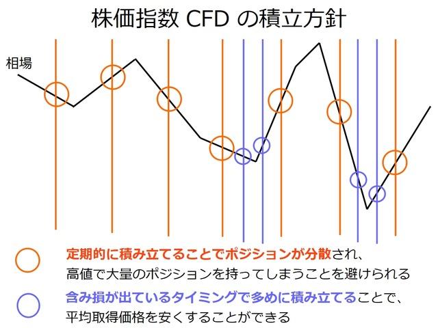 株価指数CFDの積立方針