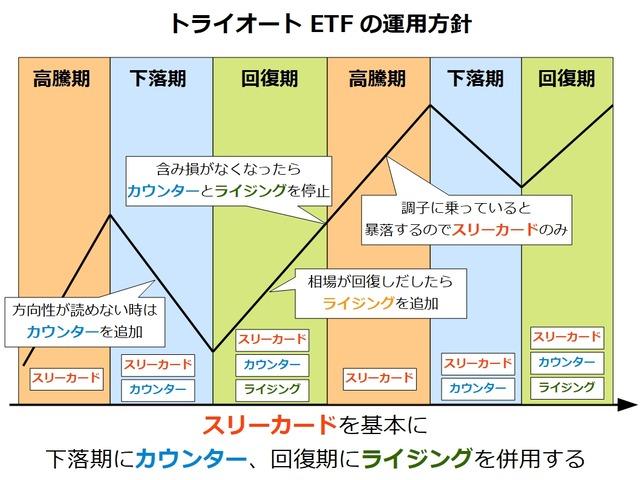 トライオートETFの運用方針_カウンター追加
