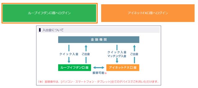 ループイフダン注文方法-アイネット証券の口座の種類