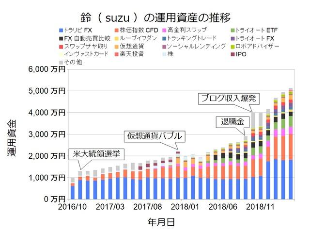 資産状況グラフ201903