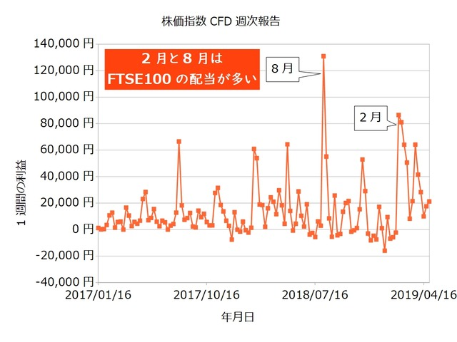 株価指数CFD週次20190429