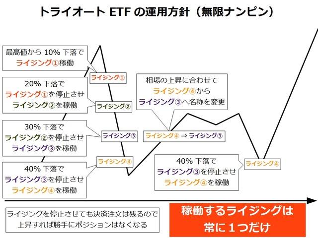 トライオートETFの運用方針_ナンピンver3