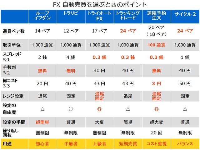 FX自動売買を選ぶポイントver2