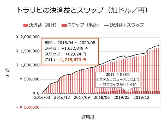 トラリピの決済益とスワップ-加ドル/円202008