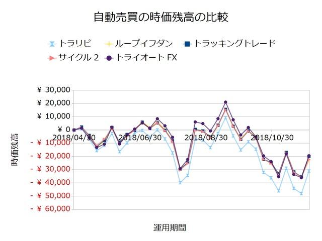 FX自動売買_時価残高の比較検証20181203
