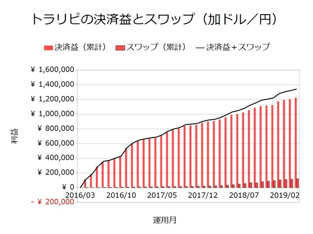 トラリピの決済益とスワップ-加ドル円201904