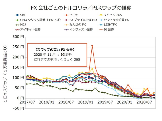 FX会社ごとのスワップ推移の比較-トルコリラ/円202011