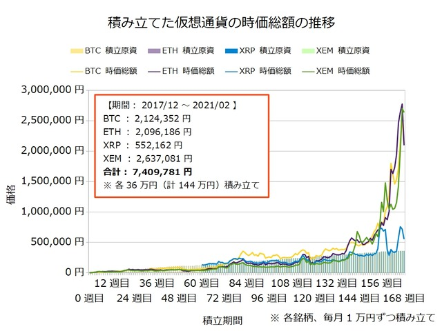 仮想通貨のドルコスト積立168週目