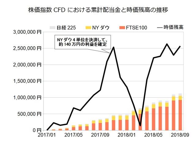 株価指数CFD月次2018年9月