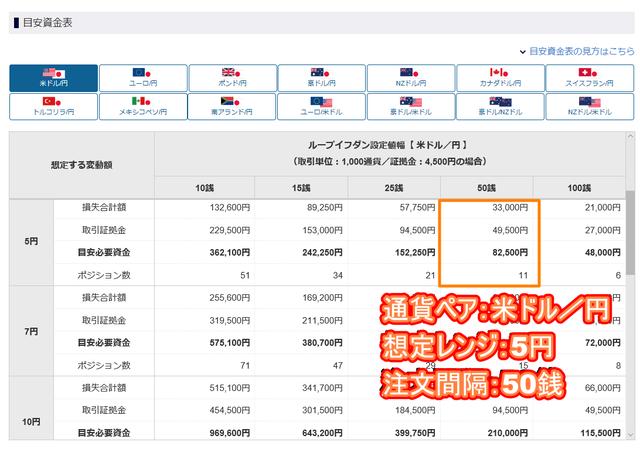 【ロスカット対策】ループイフダンのリスク管理-目安資金表