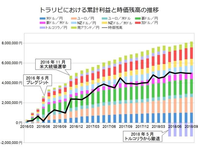 トラリピ月次グラフ用201809
