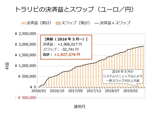 トラリピの決済益とスワップ-ユーロ/円201907