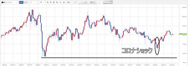 豪ドル/円のチャート