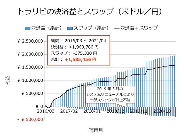 トラリピの決済益とスワップ-米ドル/円202104