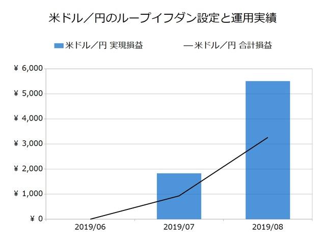 米ドル/円のループイフダン設定と運用実績201908