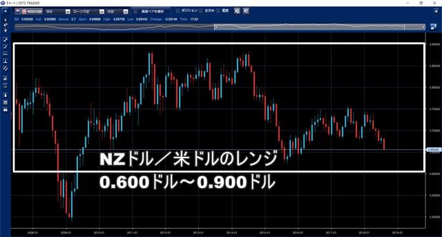 鈴のトラッキングトレード設定と運用実績-NZドル米ドル