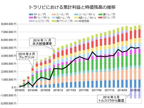 トラリピ月次グラフ用201807