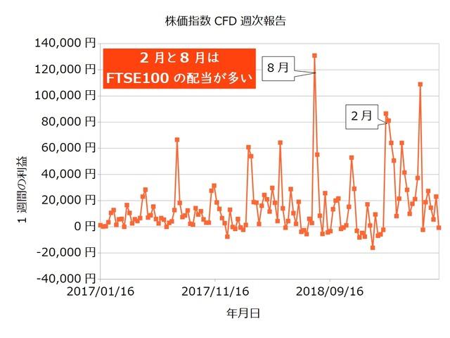 株価指数CFD週次20190701