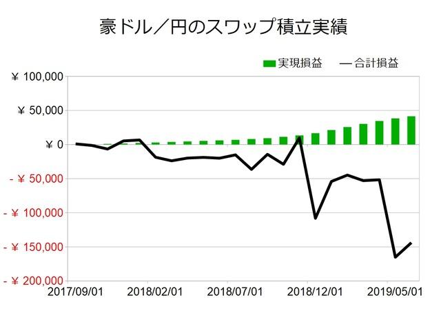 スワップ積立実績-豪ドル/円201906