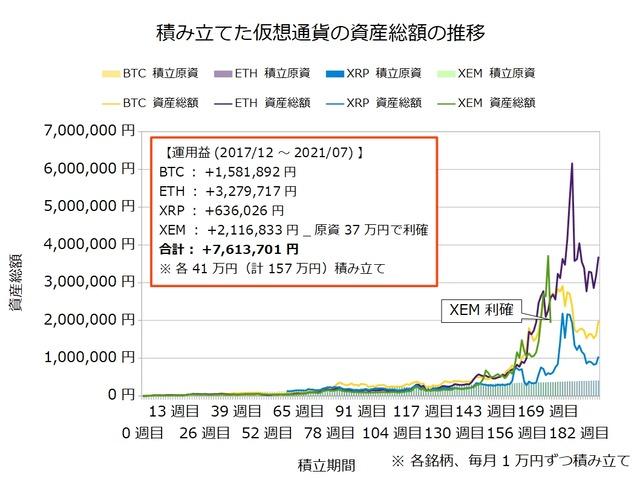 仮想通貨のドルコスト積立190週目