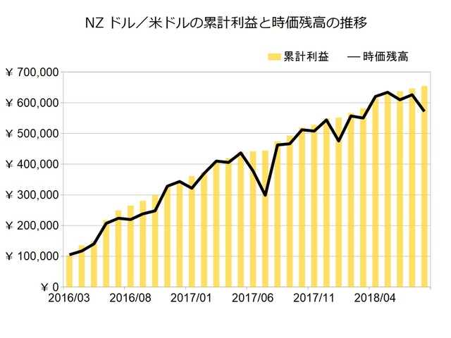 NZドル米ドルのトラリピ設定201808