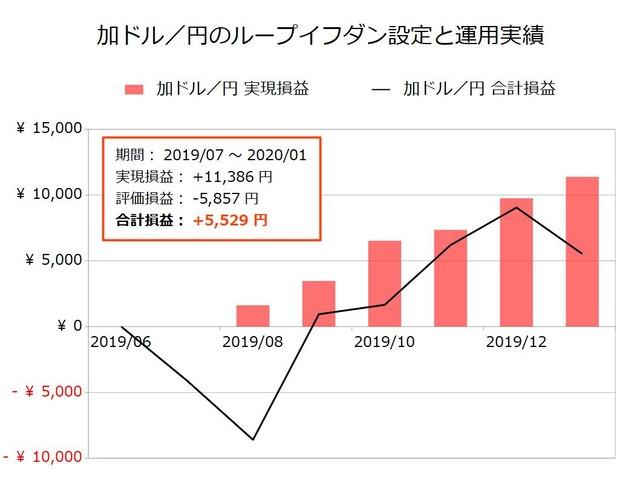 加ドル/円のループイフダン設定と運用実績202001