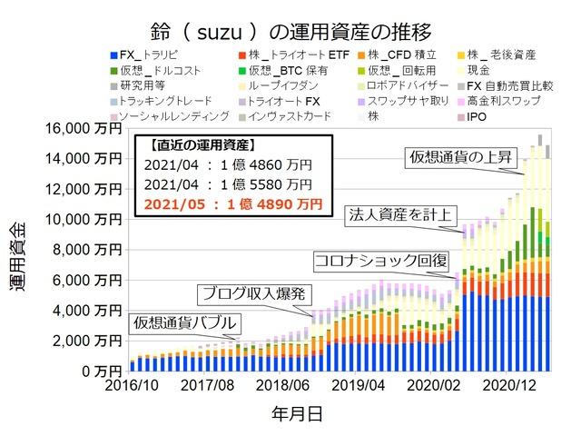 資産状況グラフ202105