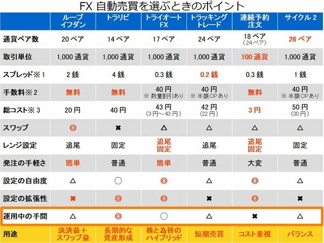 FX自動売買を選ぶポイント-②運用中の手間