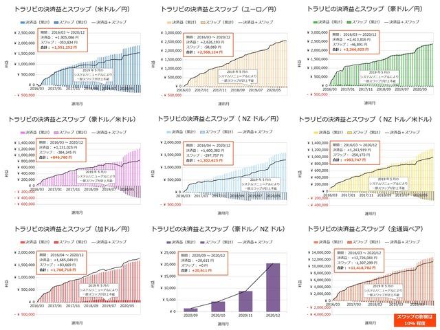 【まとめ】トラリピの決済益とスワップ-202012