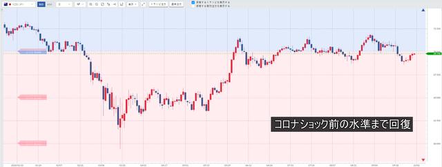 NZドル/円