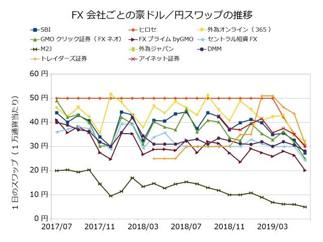 FX会社ごとのスワップ推移の比較-豪ドル/円201906