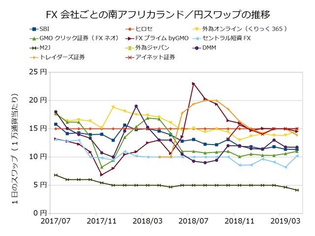 FX会社ごとのスワップ推移の比較-南アフリカランド/円201904