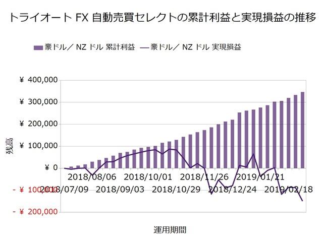 トライオートFX週次報告20190304