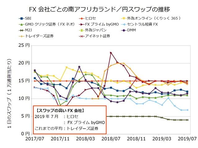 FX会社ごとのスワップ推移の比較-南アフリカランド/円201907