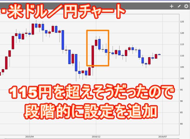 米ドル円設定追加