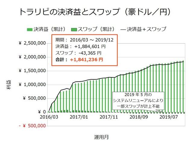 トラリピの決済益とスワップ-豪ドル/円201912