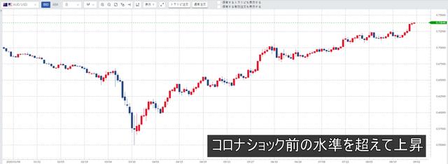豪ドル/米ドル
