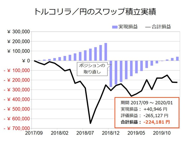 スワップ積立実績-トルコリラ/円202001