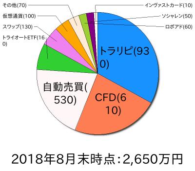 資産状況円グラフ201808