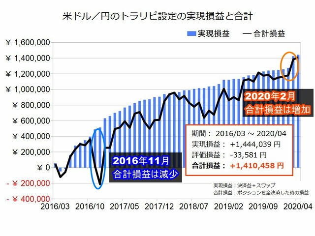 米ドル円のトラリピ設定の実績202004