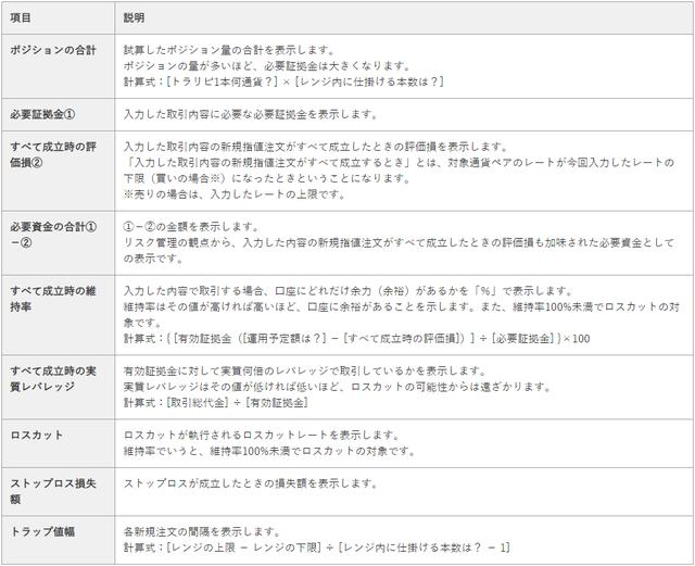 【やり方】トラリピ運用試算表の用語説明