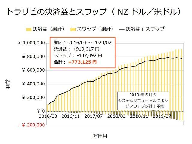 トラリピの決済益とスワップ-NZドル/米ドル202002