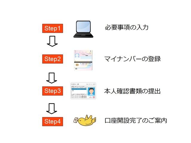 口座開設の流れ_連続予約注文(マネパ)
