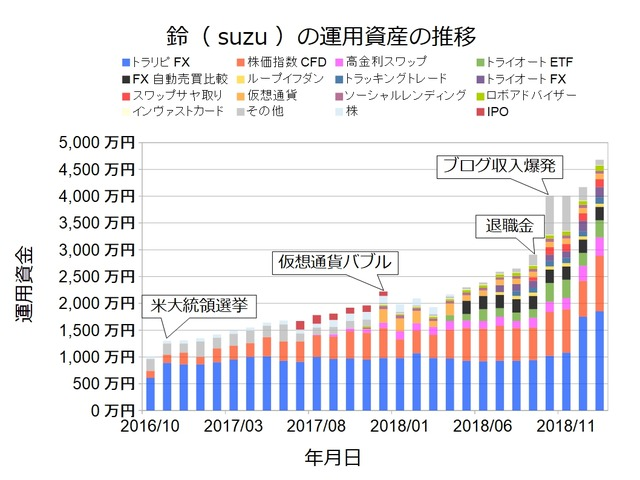 資産状況グラフ201901
