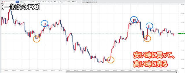 トラリピはFXではない-米ドル/円-通常のFX