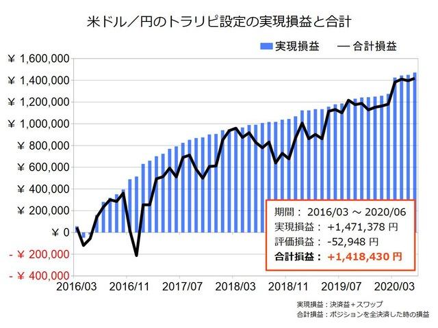 米ドル円のトラリピ設定の実績202006