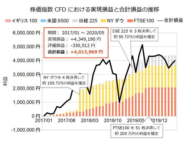 株価指数CFD積立実績202005