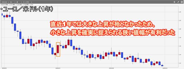 ループイフダンの設定で最適な値幅を検証-ユーロ米ドルチャート